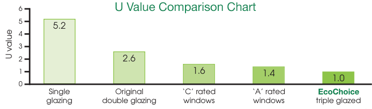 Image showing the u-value chart of our double glazing